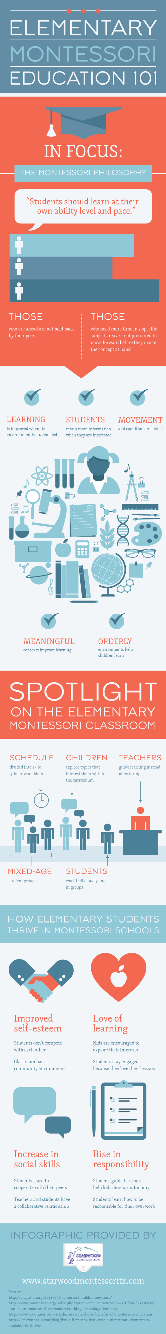 An infographic that introduces the montessori education philosophy and approach