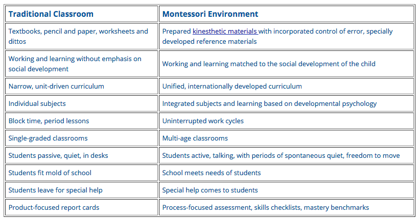 A table that highlights the paradigm shift and comparison between traditional and montessori approach to education